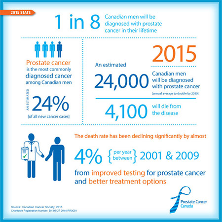 2015-prostate-cancer-facts